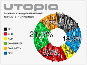 Das wahlergebnis der Utopia-Wahl im Miniatur Wunderland am 10.09.