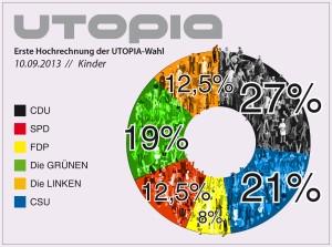 Das Wahlergebnis der Utopia-Kinderwahl im Miniatur Wunderland am 10.09.