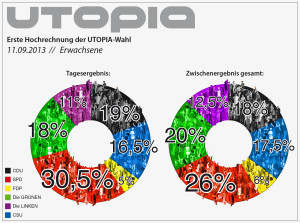 Wahlergebnis der Utopiawahl am 11.09. und Gesamtzwischenstand