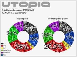 Utopia Wahlergebnis 12. September